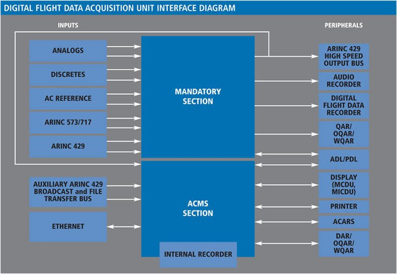 Digital Flight Data Acquisition Unit Dfdau 9x6